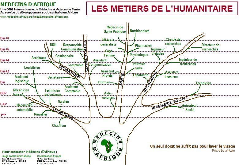 Enseignant/e humanitaire : Fiche Métier, Salaire et Formations en Picardie